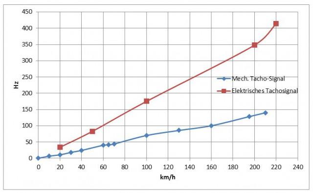 Speed_vergleich