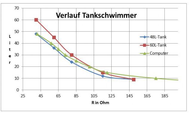 Tankschwimmer-Diagramm